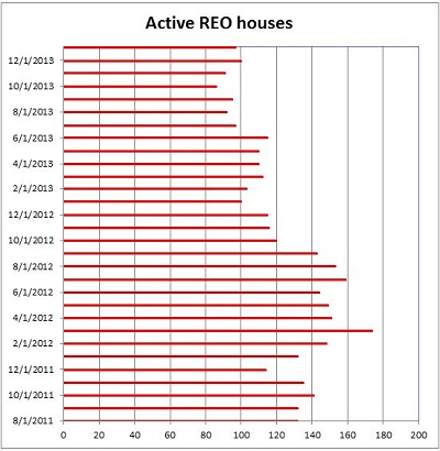 Active REO Houses